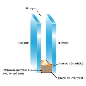 gaz-argon