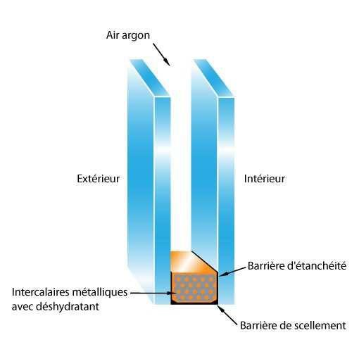 verre au gaz argon pour votre verri re de toit atelier